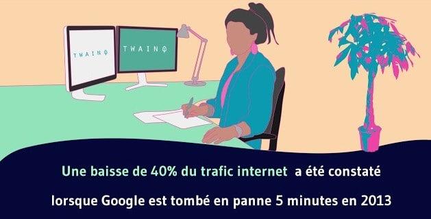 Une baisse de 40 du trafic internet