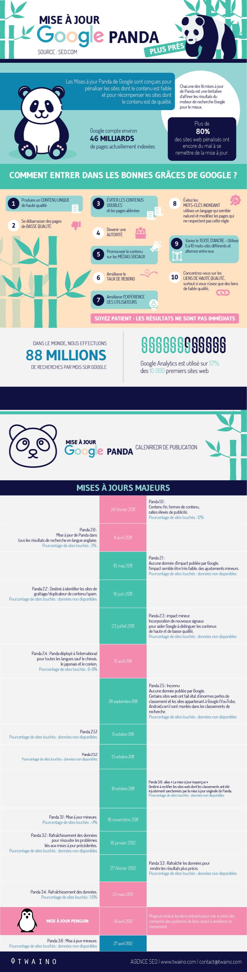 mise-a-jour-google-panda