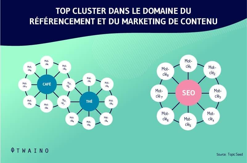 Clustering-et-le-SEO