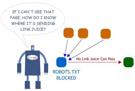 Commande balise meta robot