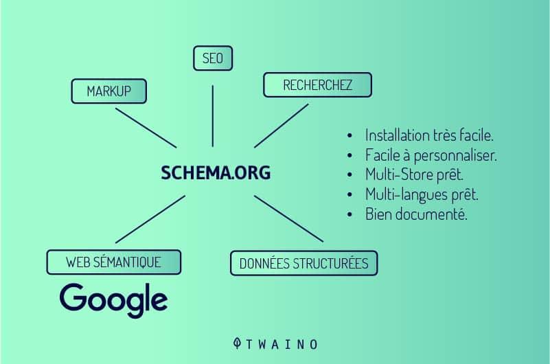 avantages-schema.org