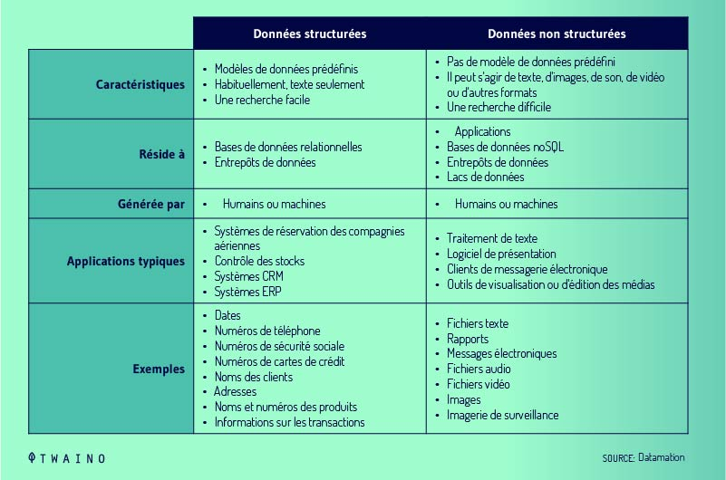 Difference-donnees-structurees-donnees-non-structurees