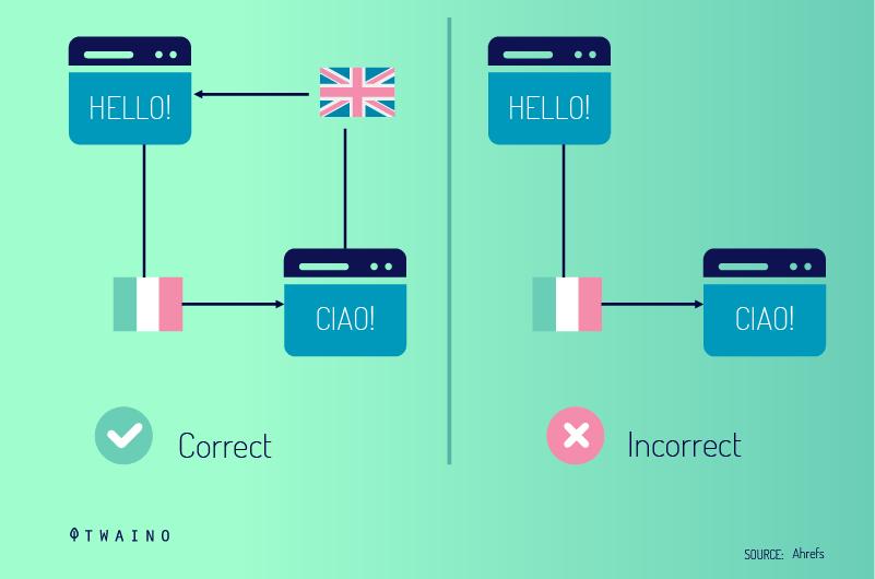 Implementation-correcte-de-la-balise-Hreflang