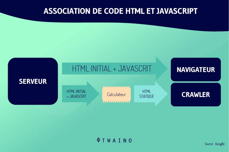 Association-de-code-html-et-JavaScript