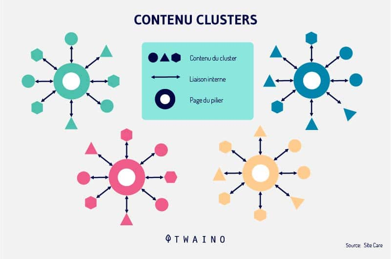 Contenu-page-pilier-cluster