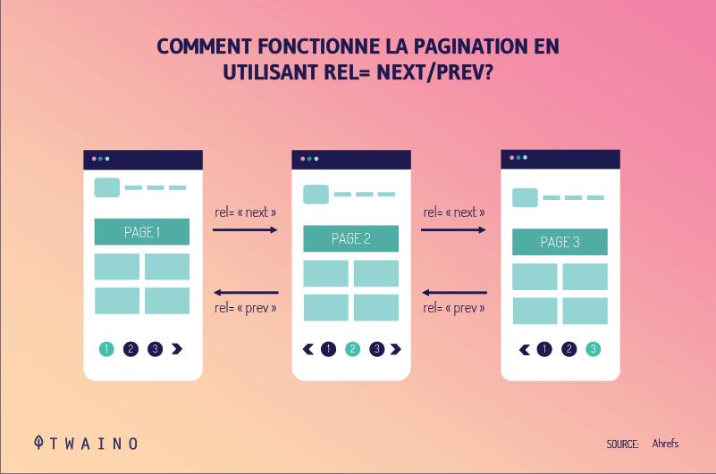 Pagination-avec-rel-next-prev