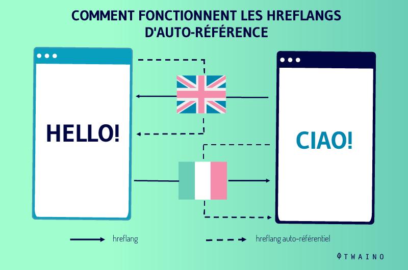 Fonctionnement-de-l-auto-referencement-hreflang