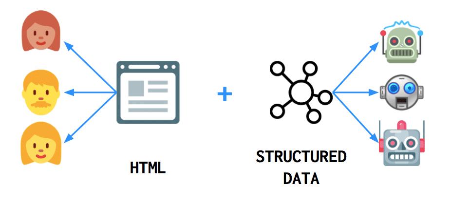 Html et donnee structure