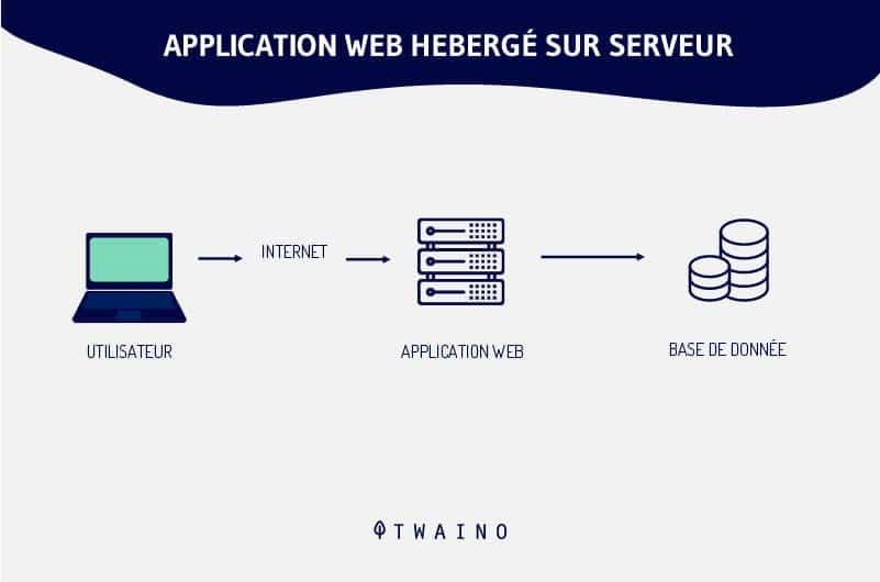 Application-web-heberge-sur-serveur.png