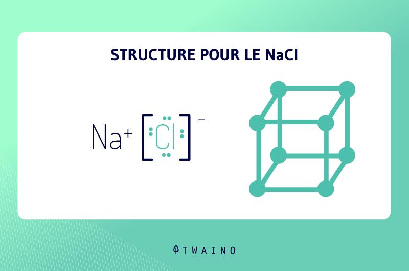 Structure-de-NaCl