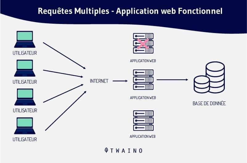 Requete-multiples-aplication-web-fonctionnel.png