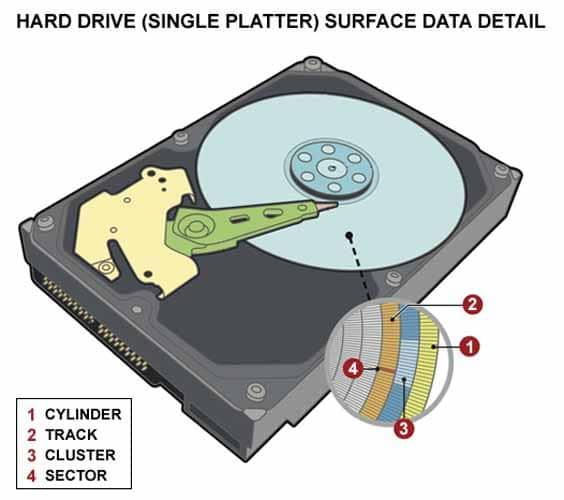 Disque dur detail surface de données