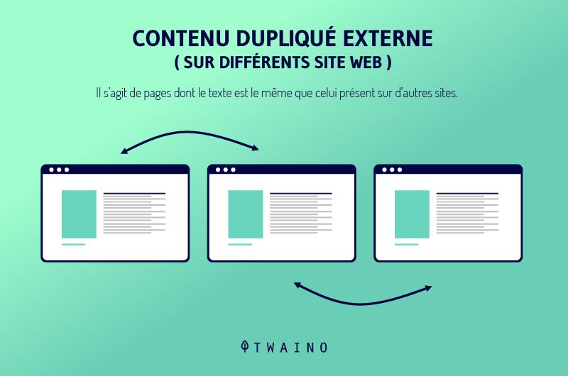 Contenu duplique externe sur differents site web