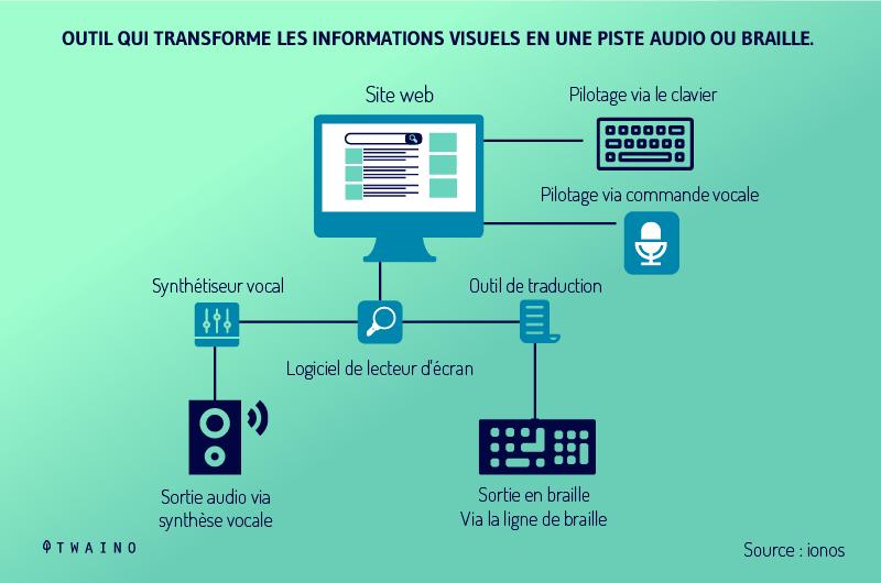 outil-de-transformation-des-visuels-en-piste-audio-braille