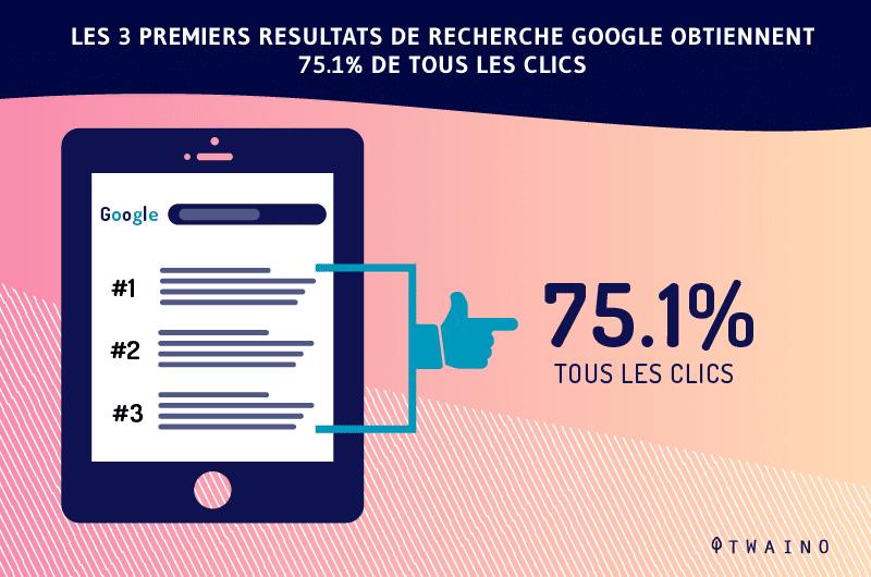 les 3 premiers resultats de recherche google ont 75 pour cent de tous les clicks