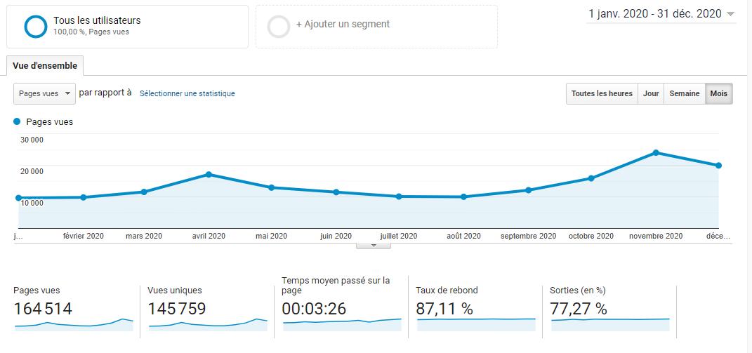 comportement des utilisateurs sur mon site web 2020