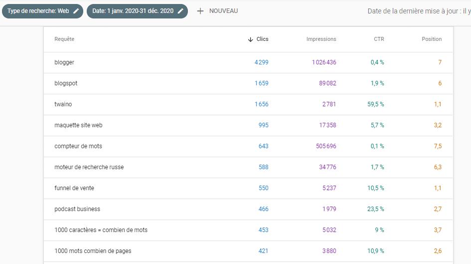 top 10 des requêtes ayant obtenus le plus de clics 2020