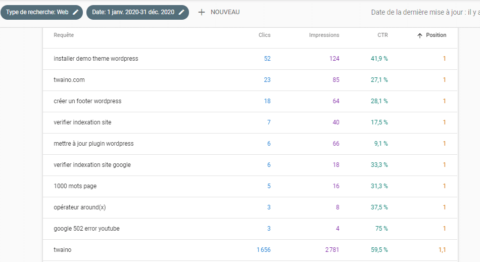 top 10 des requêtes ayant obtenus le plus de clics 2010 capture 2