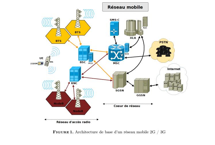 Localisation des cellules radio