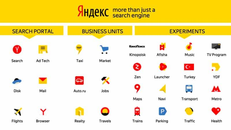 Yandex more than just a search engine