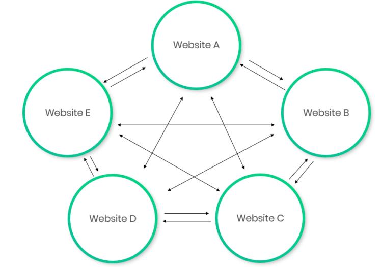 reseau de site web