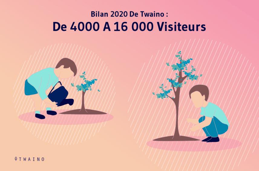 De 4000 a 16000 visiteurs 2