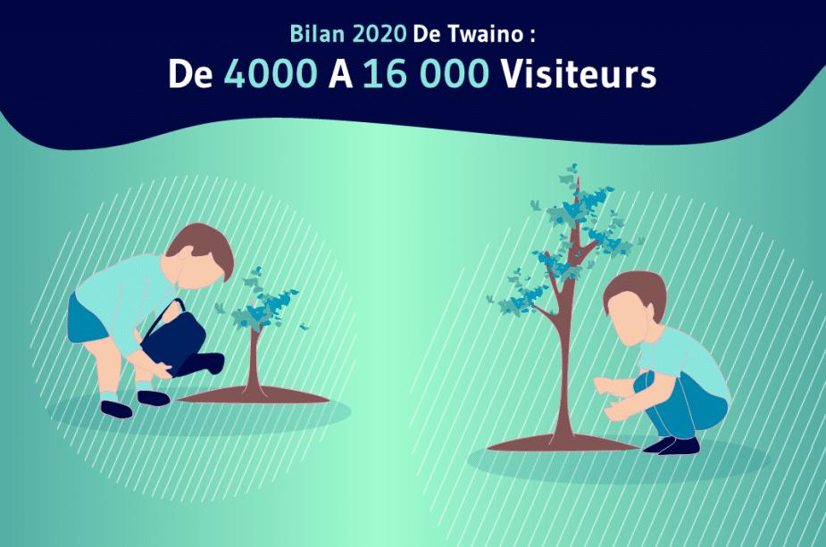De 4000 a 16000 visiteurs