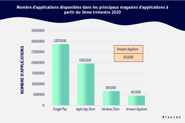 Nombre d applications disponibles dans les principaux magasins d applications d applications a partir du 3 eme trimestre 2020