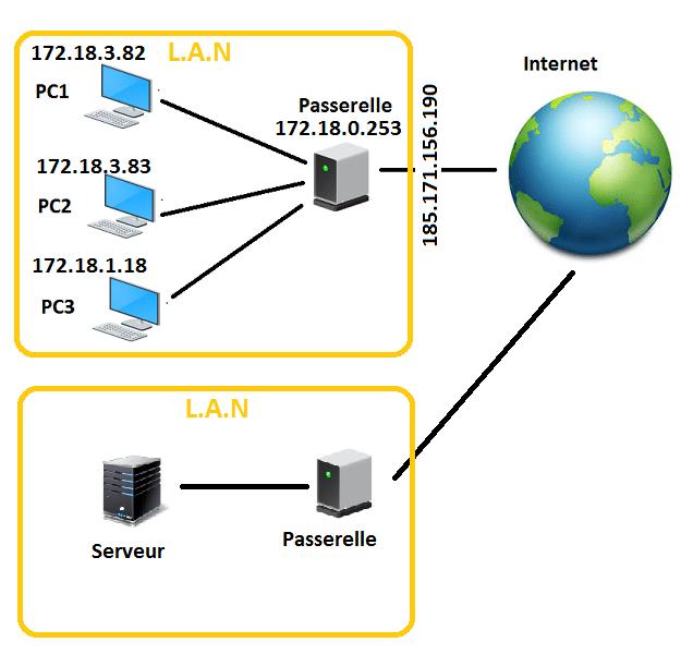 Passerelle Serveur Internet