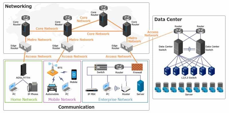 Reseau Datacenter Communication