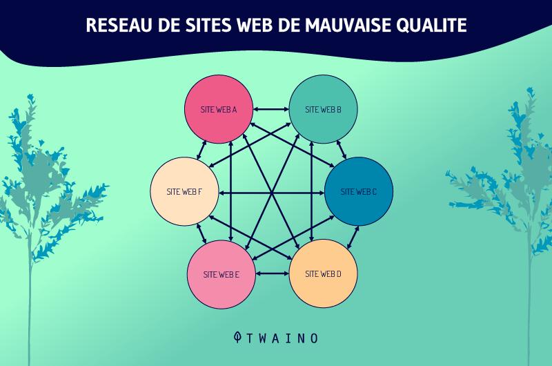 Reseau de sites web de mauvaise qualite