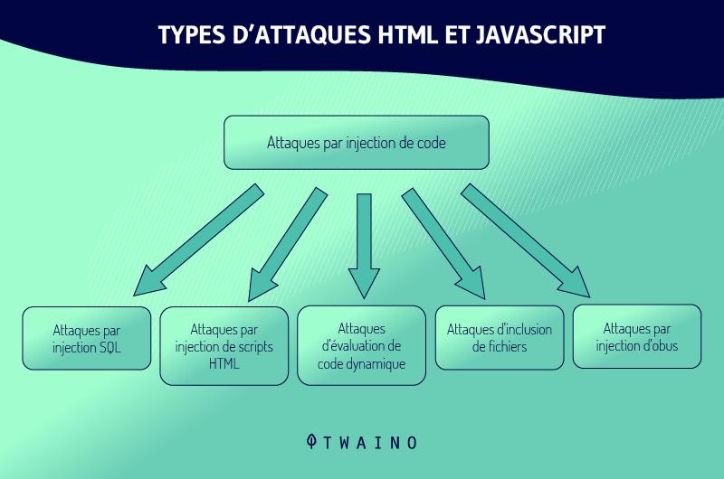 Types d attaques html et Javascript