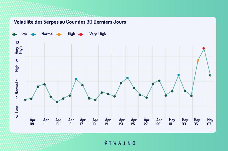 Volatilite des SERP au coeur des 30 derniers jours