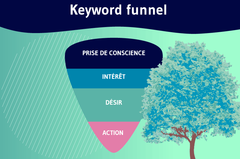 Keyword funnel