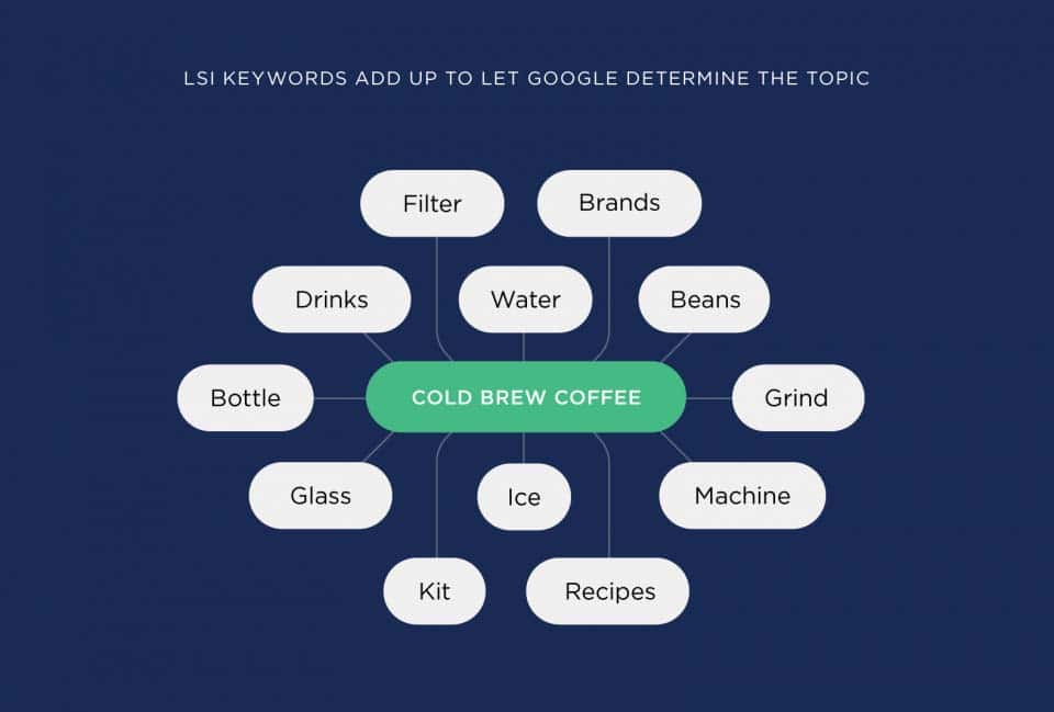 keywords-add-up-to-let-google-determine-the-topic
