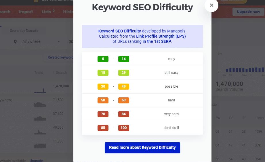 Keyword SEO Difficulty