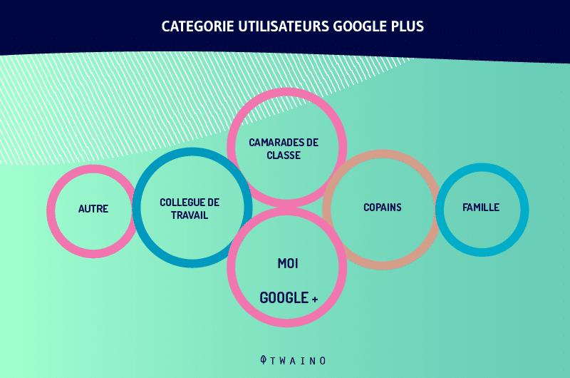 Categorie utilisateurs Google plus