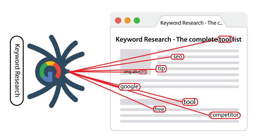 LSI-keywords-and-google-spider