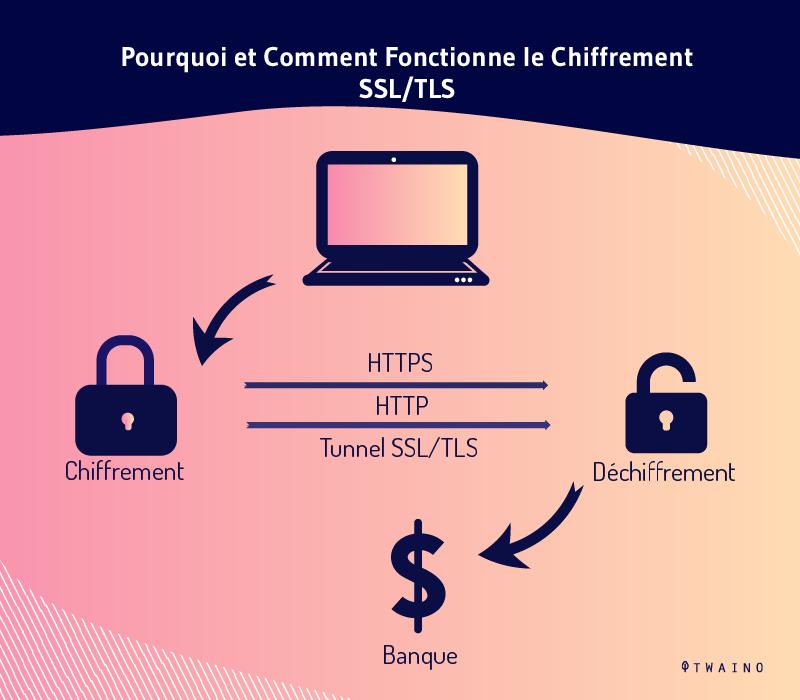 Pourquoi et comment fonctionne le chiffrement SSL TLS