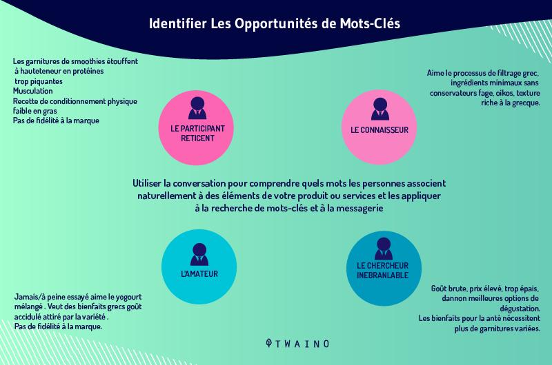 Identification d opportunites Keyword