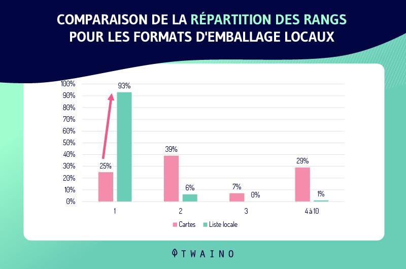Comparaison de la repartition des rangs pour les formats d emballage locaux