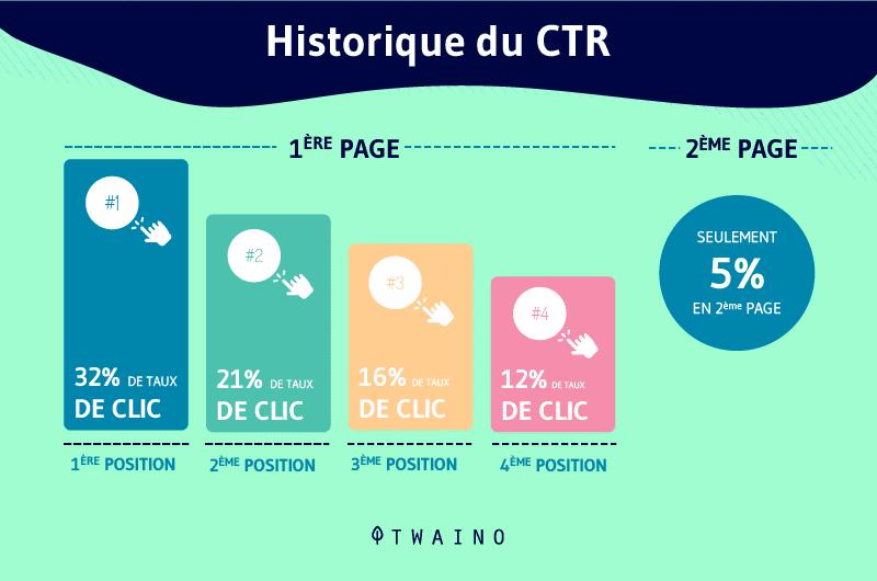 Historique du CTR