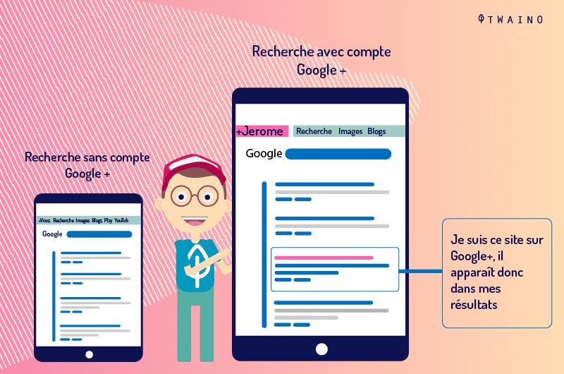 Recherche sans Google plus VS Recherche avec compte Google plus