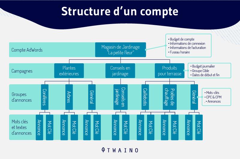 Structure du compte
