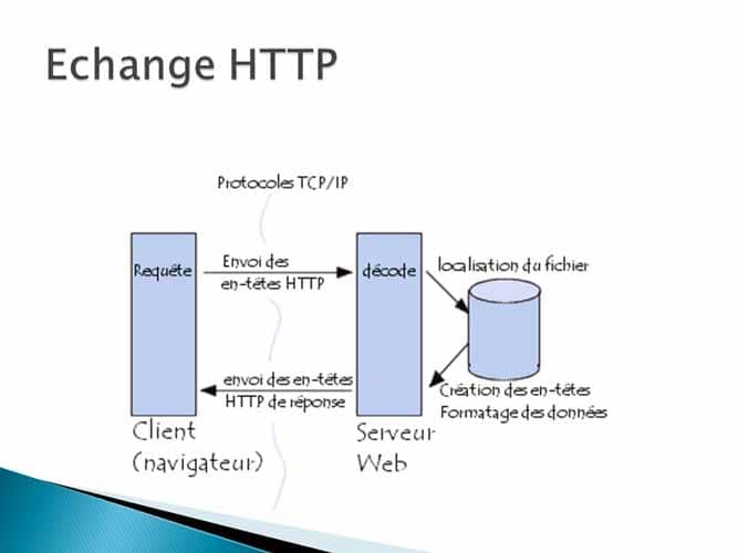 Echange Http