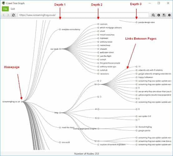 Structure des liens de vos pages