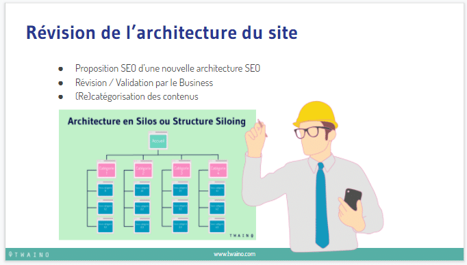 Revision de l architecture du site