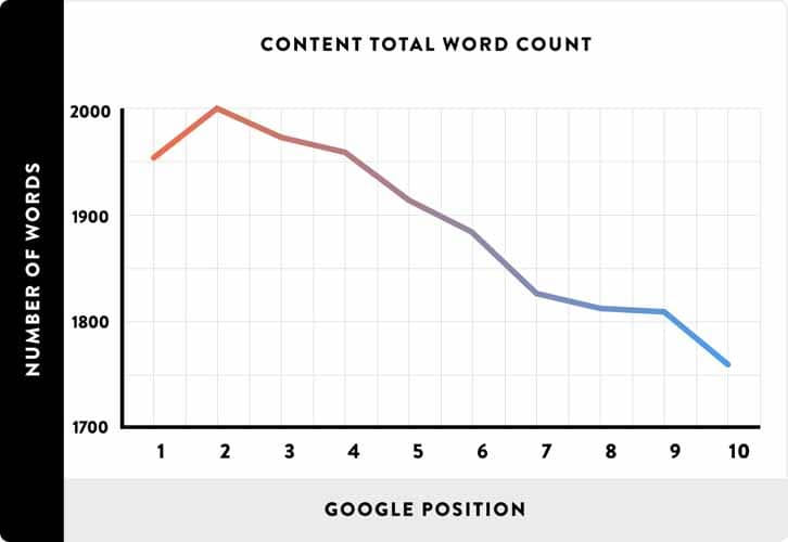 Nombre total de mot du contenu