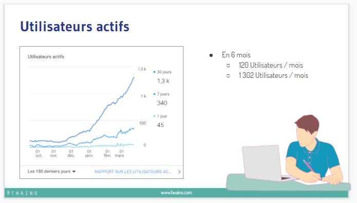 Utilisateurs actifs