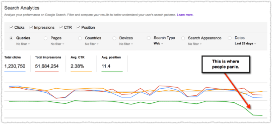 Analysr de la perfomance de votre site web